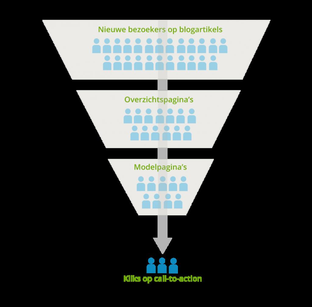We werkten een online strategie uit op basis van feiten, om het aantal leads te boosten