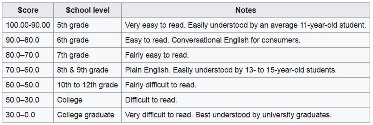 Voorbeeld Flesch reading ease-test