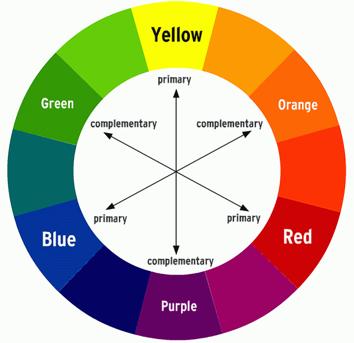 Kies voor je call to action-knop de kleur die complementair is aan de basiskleur van je pagina.