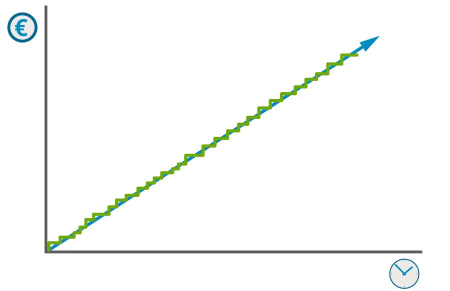 Het resultaat van conversie optimalisatie en voortdurend verbeteren is enorm