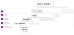 Screenshot uit een van de SEO-optimalisatie-tips: sitestructuur