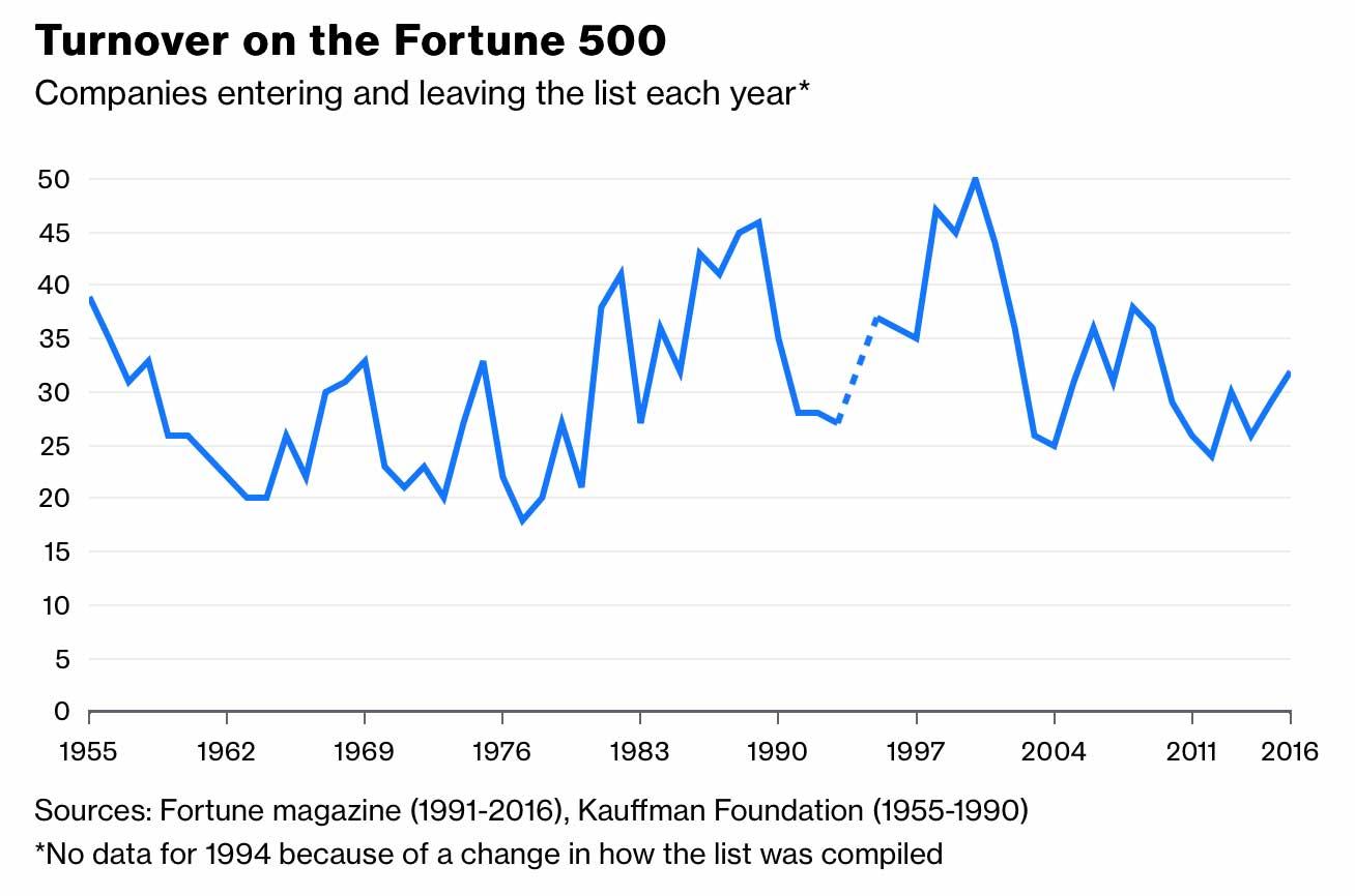 Grafiek Fortune 500