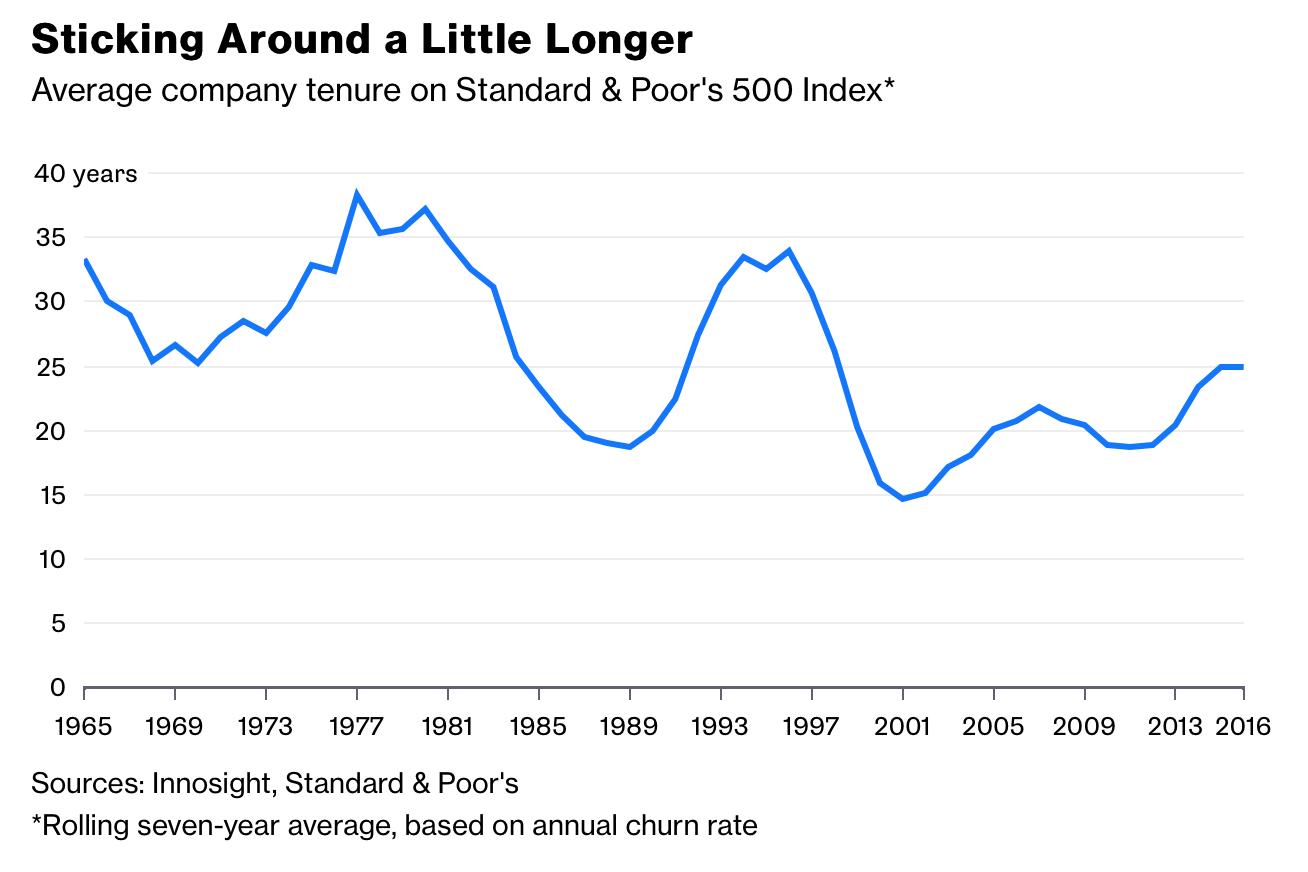 Keigoed nieuws. Sinds 2001 staan bedrijven weer steeds langer in de index.