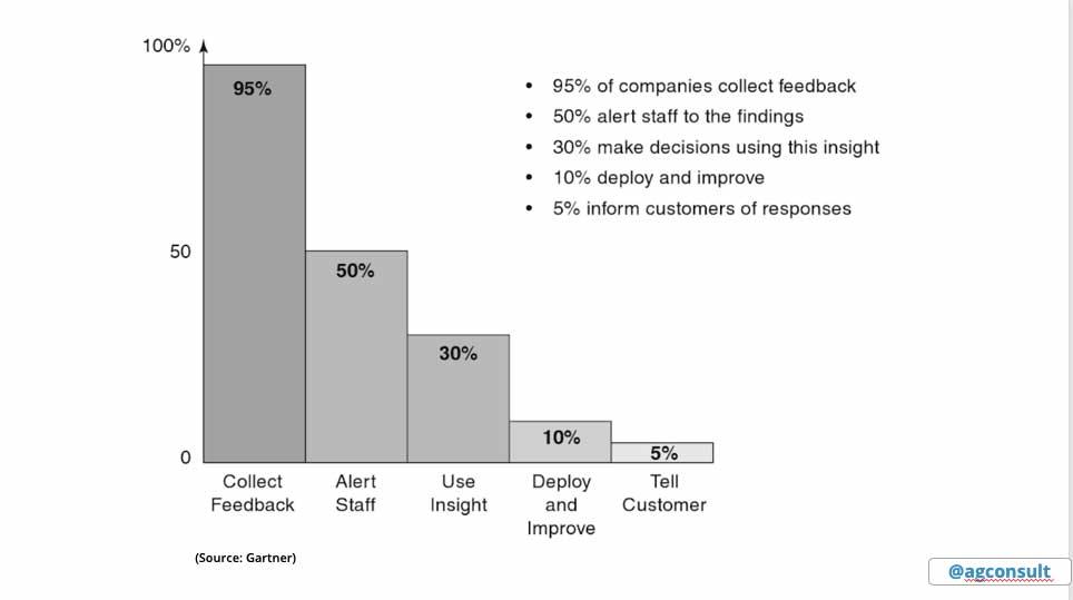 Grafiek die toont dat 95% van bedrijven feedback vraagt, maar amper 10% doet er iets mee