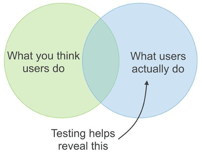 Wat jij denkt over je gebruikers en klanten staat vaak heel ver af van de werkelijkheid. Daarom moet je een gebruikerstest doen.