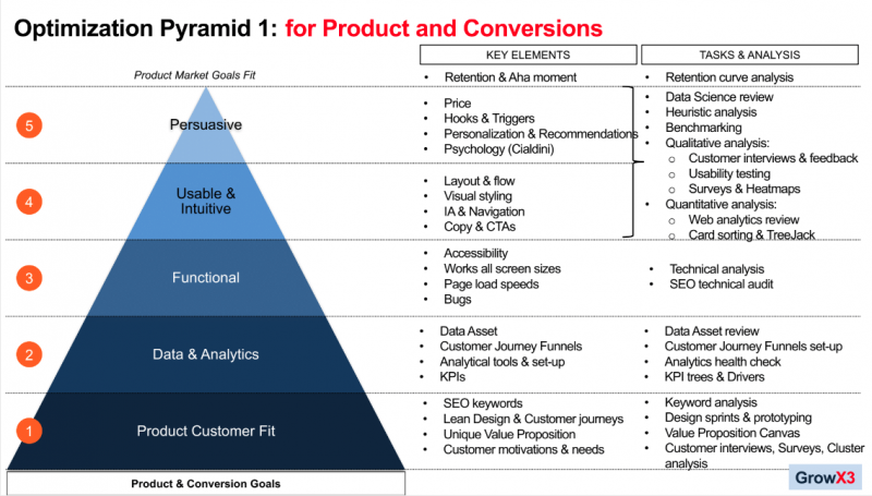 Matt Roach's Conversion Optimization Pyramid